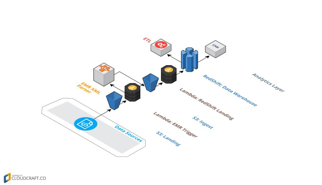 AWS Practice – Altis Consulting