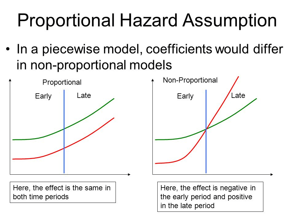 A Crash Course in Survival Analysis: Customer Churn (Part